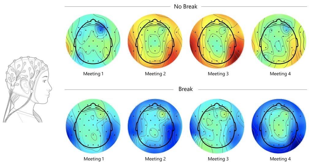 EEG ile ölçülen beyindeki stres seviyelerini gösteren diyagram.